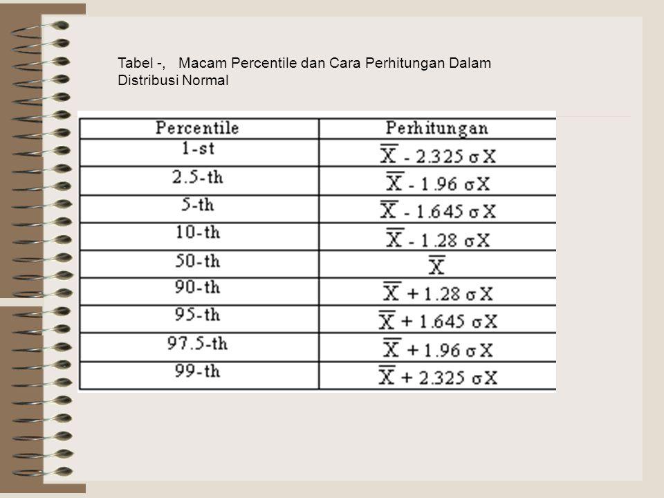 Tabel -, Macam Percentile dan Cara Perhitungan Dalam Distribusi Normal