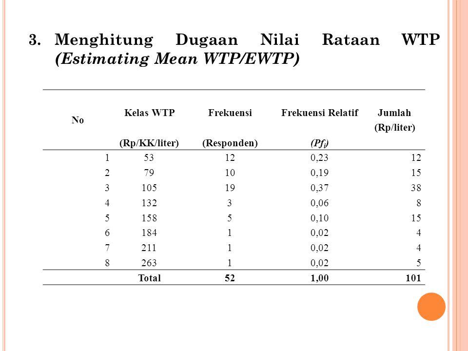 3.Menghitung Dugaan Nilai Rataan WTP (Estimating Mean WTP/EWTP) No Kelas WTPFrekuensiFrekuensi Relatif Jumlah (Rp/liter) (Rp/KK/liter)(Responden)(Pf i