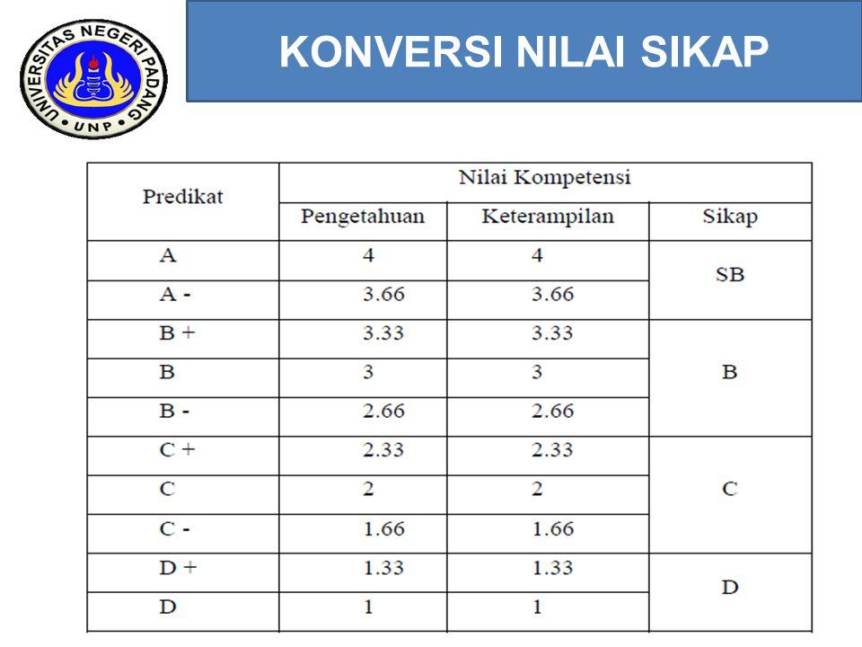 NILAI KOMPETENSI PENGETAHUAN NP = Nilai Proses: UH, Penugasan NUTS = Nilai ulangan tengah semester NUAS = Nilai ulangan akhir semester