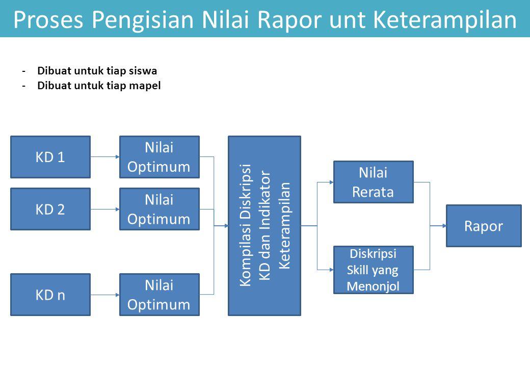 Proses Pengisian Nilai Rapor unt Keterampilan KD 1 KD 2 KD n Nilai Optimum Nilai Rerata Kompilasi Diskripsi KD dan Indikator Keterampilan Diskripsi Sk