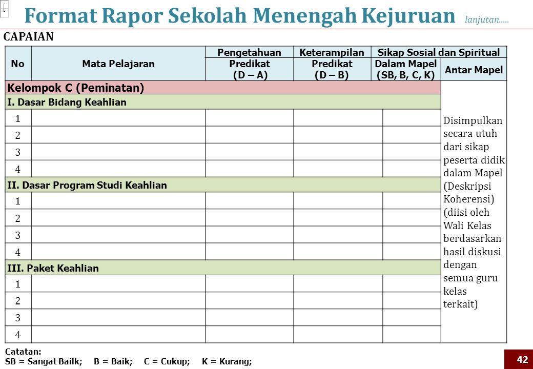 Format Rapor Sekolah Menengah Kejuruan lanjutan.....42 Catatan: SB = Sangat Bailk; B = Baik; C = Cukup; K = Kurang; CAPAIAN NoMata Pelajaran Pengetahu
