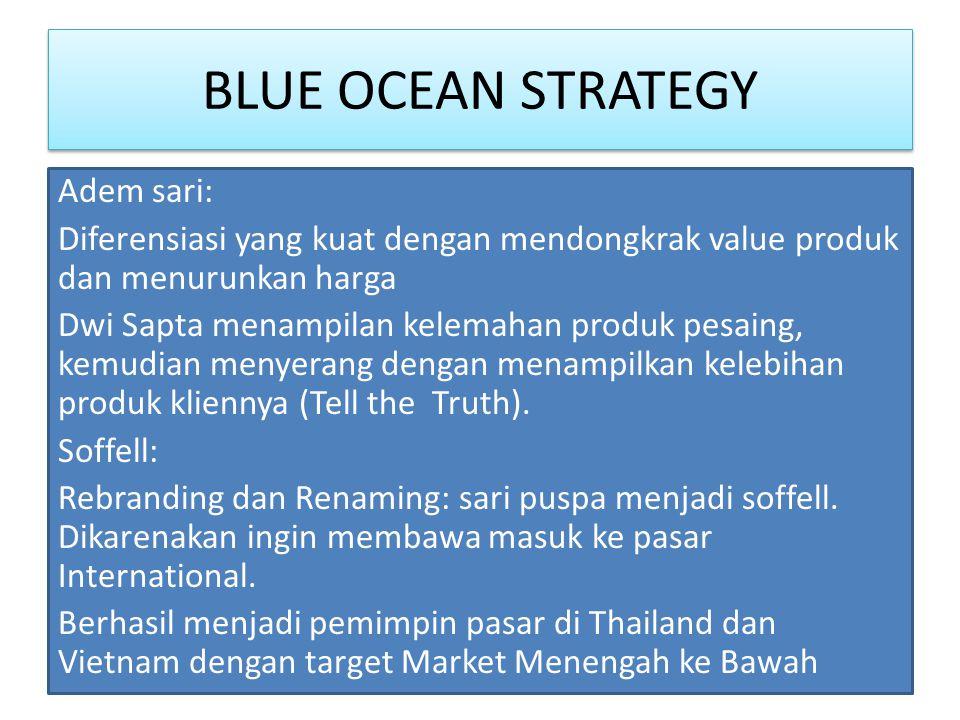 BLUE OCEAN STRATEGY Adem sari: Diferensiasi yang kuat dengan mendongkrak value produk dan menurunkan harga Dwi Sapta menampilan kelemahan produk pesaing, kemudian menyerang dengan menampilkan kelebihan produk kliennya (Tell the Truth).