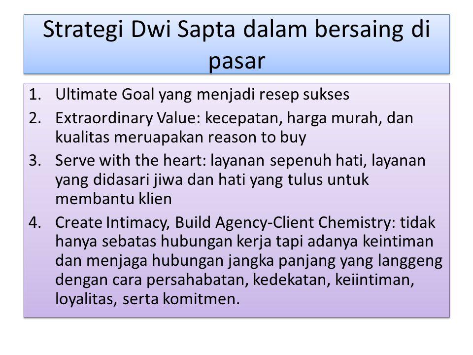 Strategi Dwi Sapta dalam bersaing di pasar 1.Ultimate Goal yang menjadi resep sukses 2.Extraordinary Value: kecepatan, harga murah, dan kualitas merua