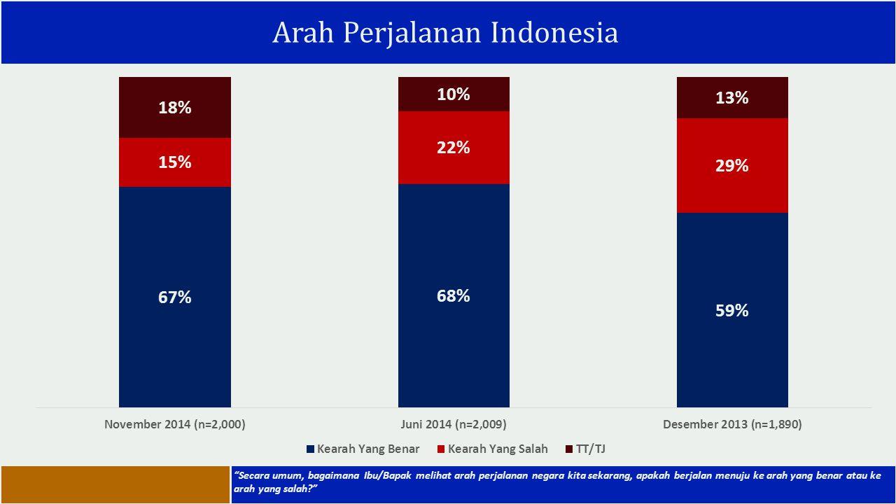 """Arah Perjalanan Indonesia """"Secara umum, bagaimana Ibu/Bapak melihat arah perjalanan negara kita sekarang, apakah berjalan menuju ke arah yang benar at"""