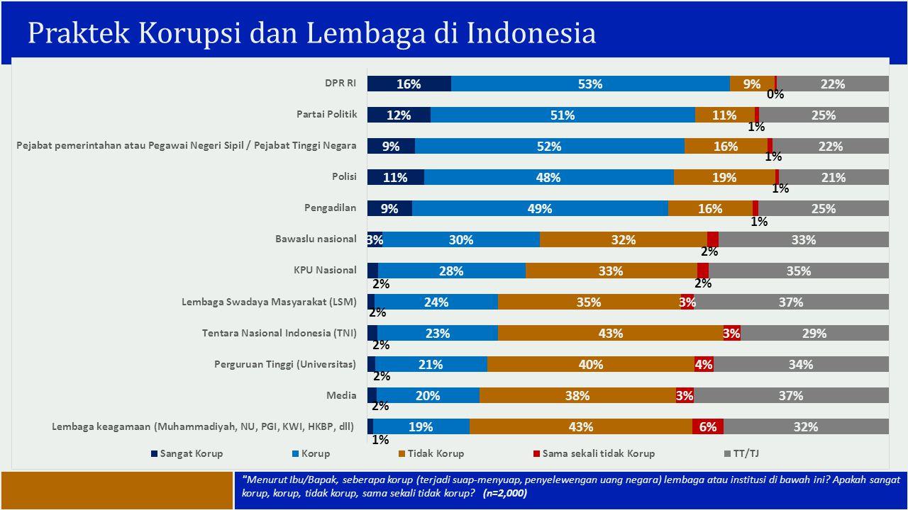 Praktek Korupsi dan Lembaga di Indonesia