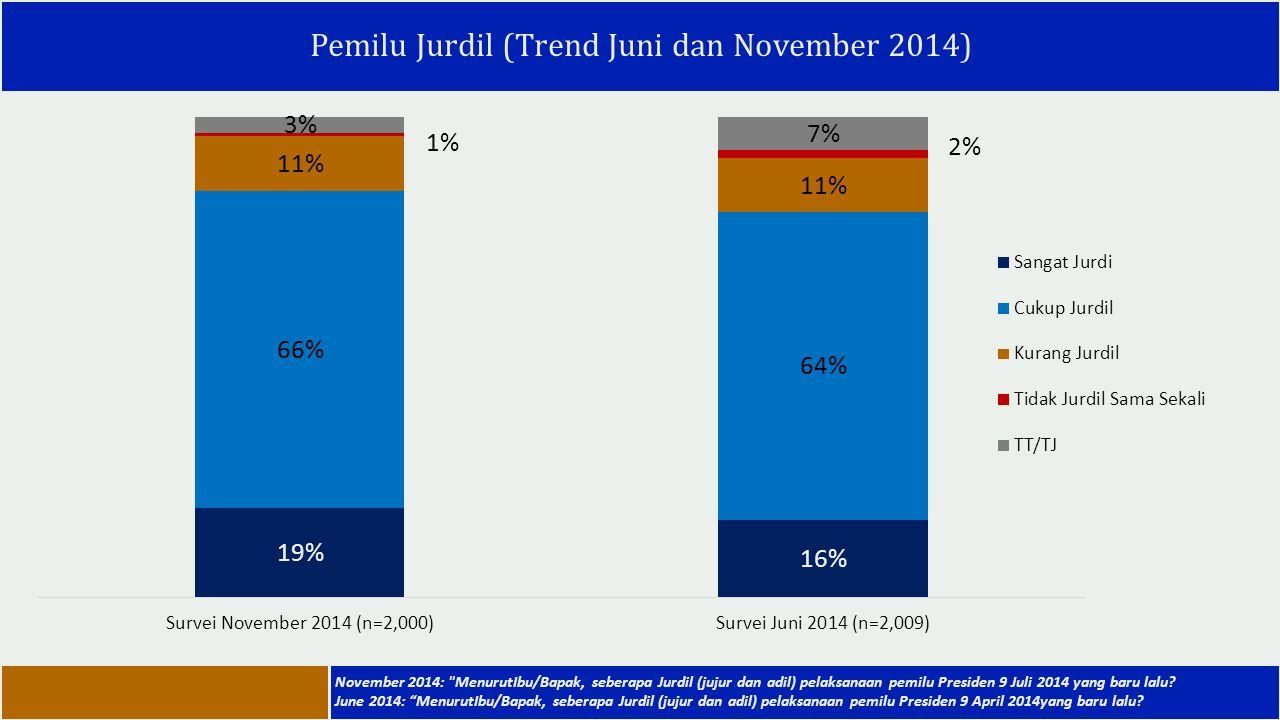 Pemilu Jurdil (Trend Juni dan November 2014) November 2014: