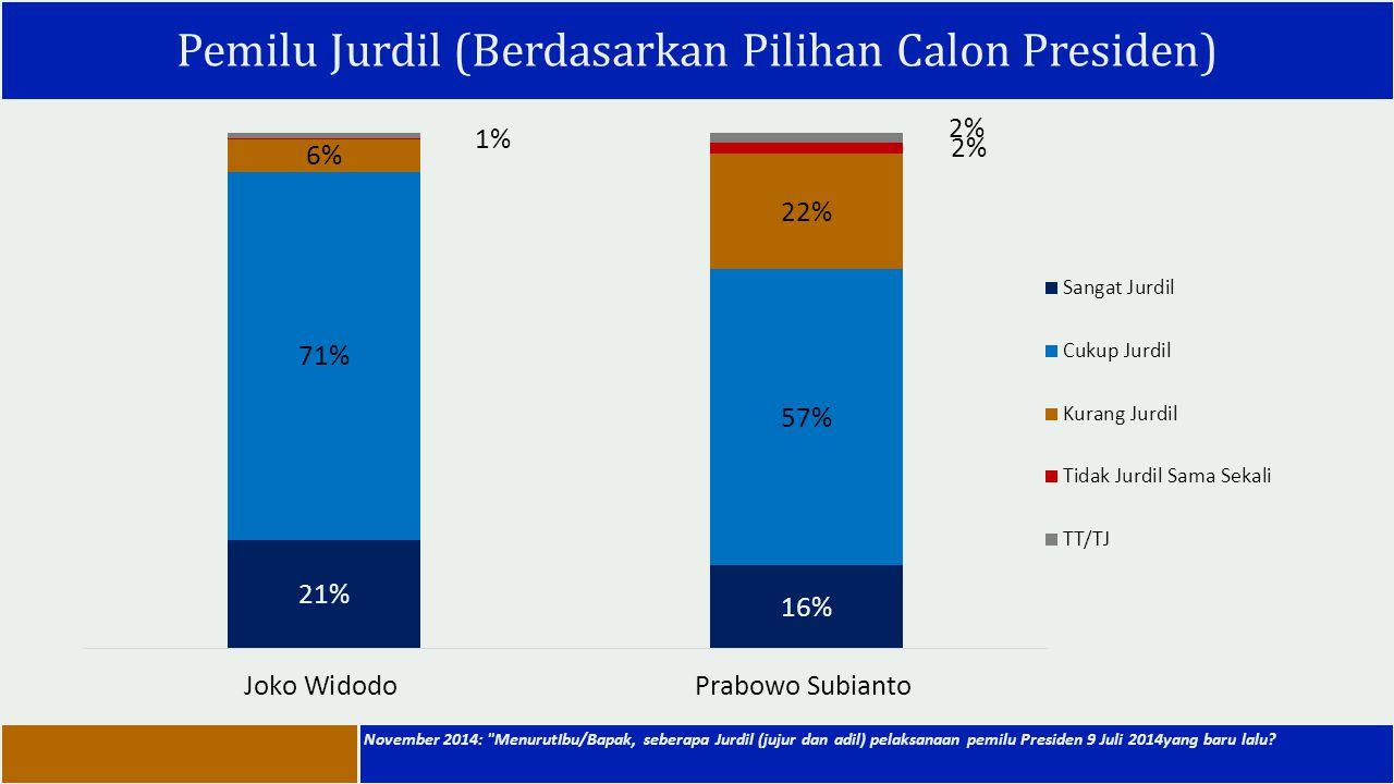 Pemilu Jurdil (Berdasarkan Pilihan Calon Presiden) November 2014: