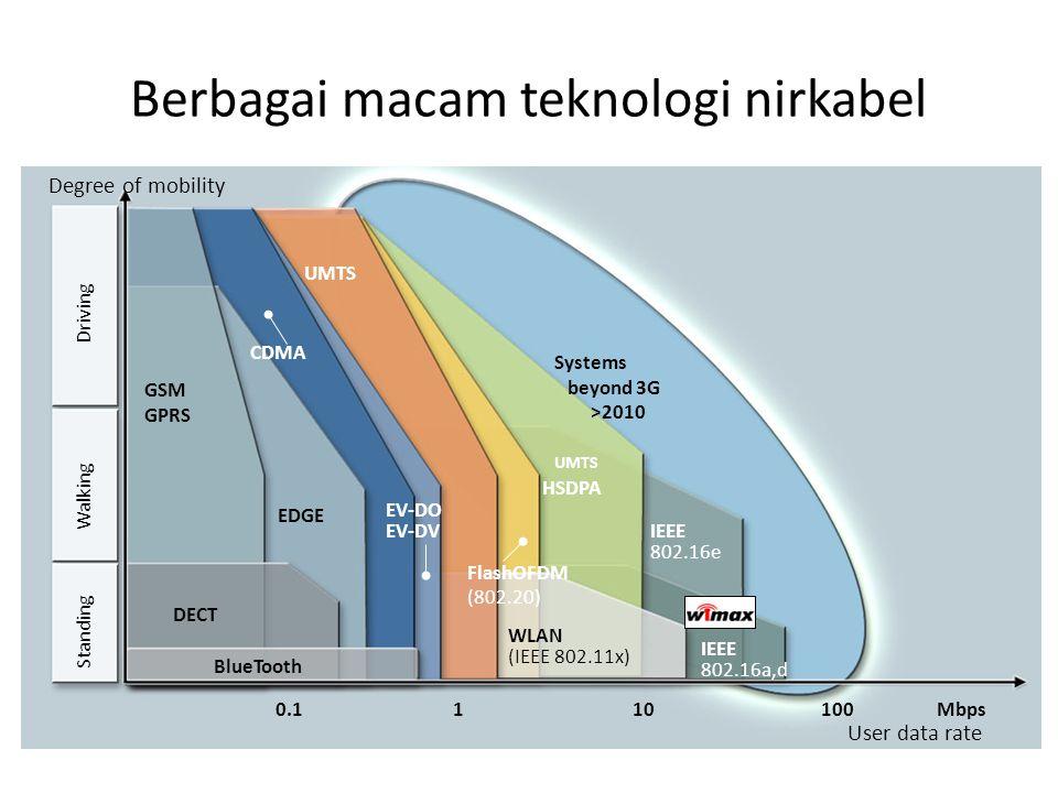 Berbagai macam teknologi nirkabel Degree of mobility Standing Walking Driving User data rate 10Mbps IEEE 802.16a,d 1100 HSDPA IEEE 802.16e WLAN (IEEE