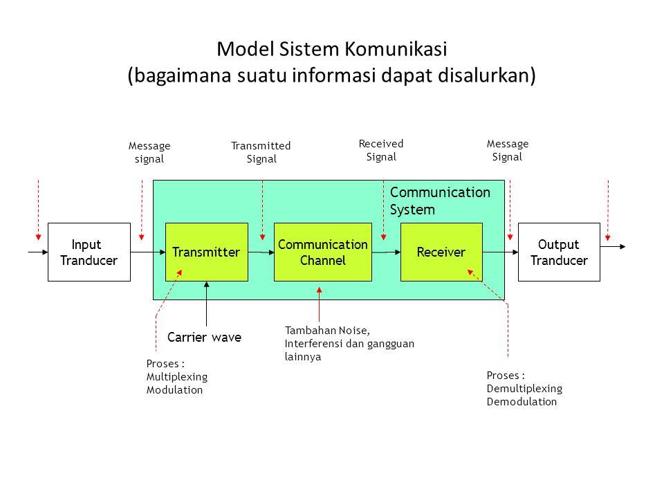 Model Sistem Komunikasi (bagaimana suatu informasi dapat disalurkan) Input Tranducer Transmitter Communication Channel Receiver Output Tranducer Messa