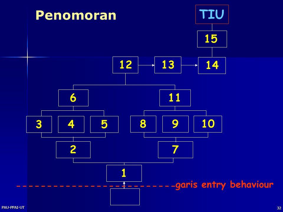 PAU-PPAI-UT 31 Perilaku awal Karakteristik awal Garis batas perilaku awal dengan kompetensi khusus dalam struktur perilaku keseluruhan