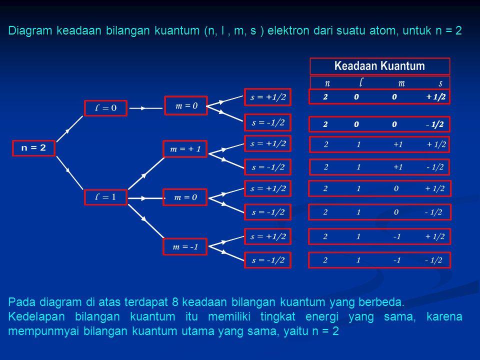Diagram keadaan bilangan kuantum (n, l, m, s ) elektron dari suatu atom, untuk n = 2 2 0 0+1/2 -1/2 Pada diagram di atas terdapat 8 keadaan bilangan kuantum yang berbeda.