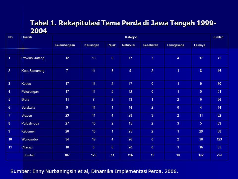 Tabel 1. Rekapitulasi Tema Perda di Jawa Tengah 1999- 2004 No.DaerahKategoriJumlah KelembagaanKeuanganPajakRetribusiKesehatanTenagakerjaLainnya 1Provi