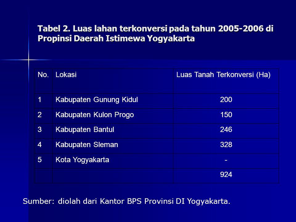 Tabel 2. Luas lahan terkonversi pada tahun 2005-2006 di Propinsi Daerah Istimewa Yogyakarta No.LokasiLuas Tanah Terkonversi (Ha) 1Kabupaten Gunung Kid