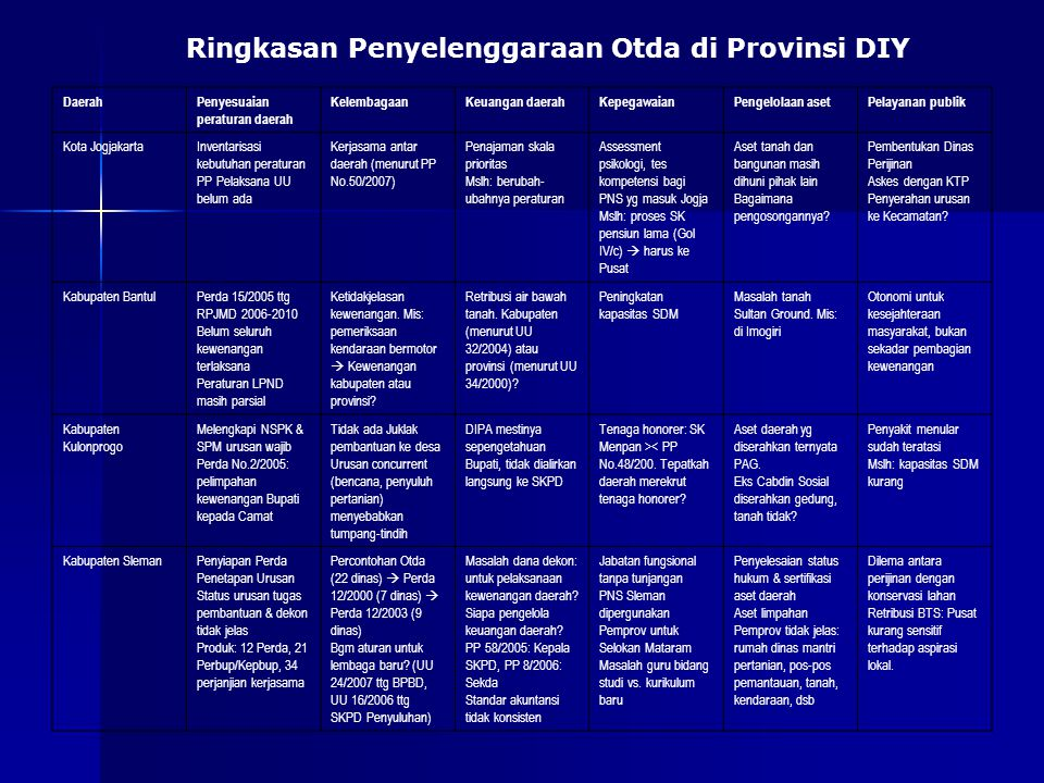 DaerahPenyesuaian peraturan daerah KelembagaanKeuangan daerahKepegawaianPengelolaan asetPelayanan publik Kota JogjakartaInventarisasi kebutuhan peratu
