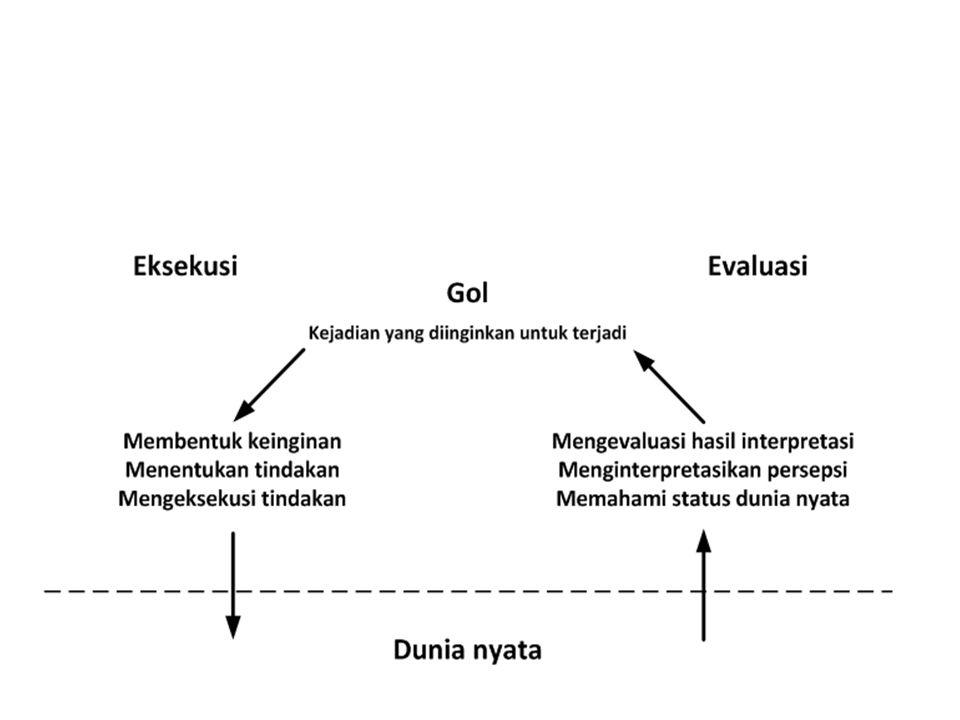 Model Interaksi manusia - komputer Command Line