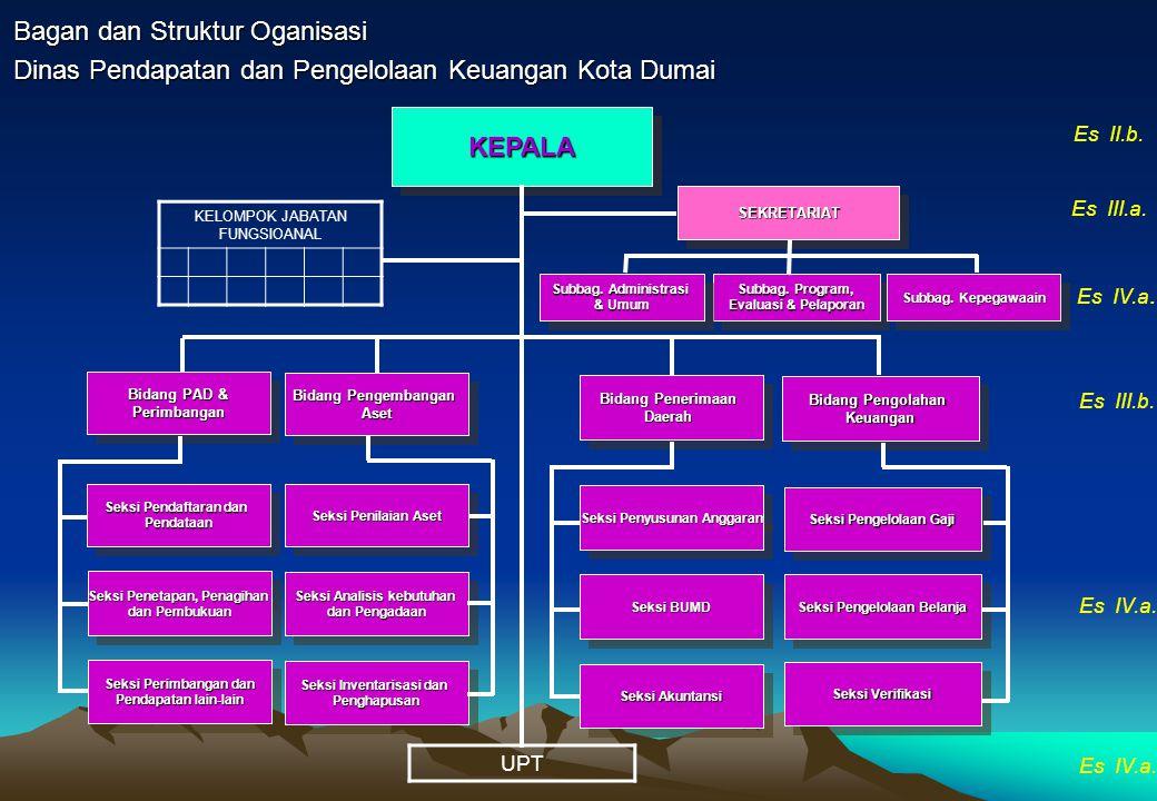 Bagan dan Struktur Oganisasi Dinas Pendapatan dan Pengelolaan Keuangan Kota Dumai KEPALAKEPALA SEKRETARIATSEKRETARIAT Seksi Pendaftaran dan Pendataan