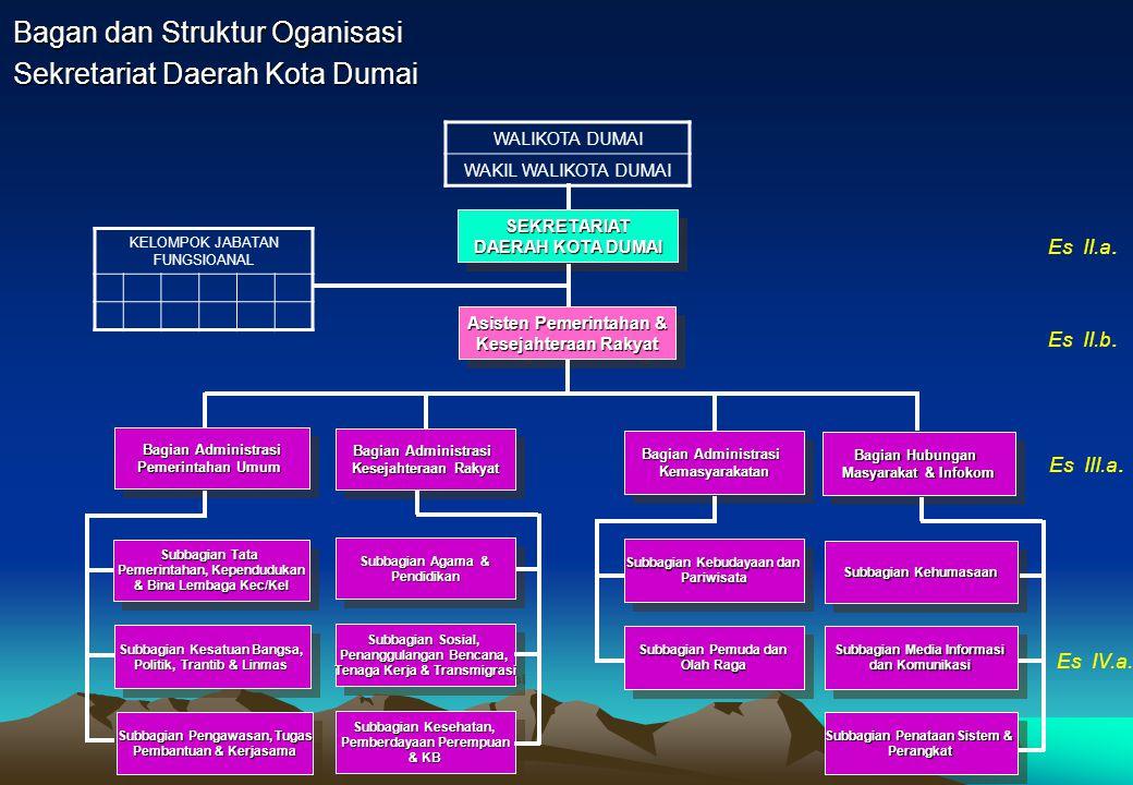 Bagan dan Struktur Oganisasi Sekretariat Daerah Kota Dumai SEKRETARIAT DAERAH KOTA DUMAI SEKRETARIAT Asisten Pemerintahan & Kesejahteraan Rakyat Asist