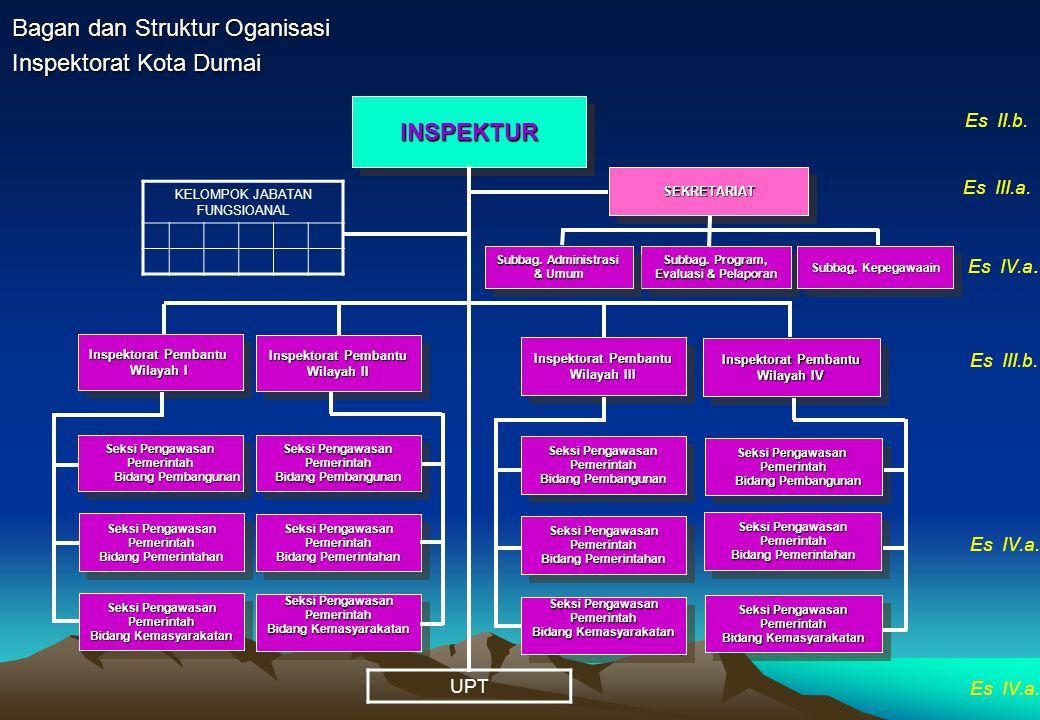 Bagan dan Struktur Oganisasi Inspektorat Kota Dumai INSPEKTURINSPEKTUR SEKRETARIATSEKRETARIAT Seksi Pengawasan Pemerintah Bidang Pembangunan Bidang Pe