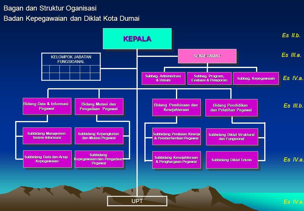 Bagan dan Struktur Oganisasi Badan Kepegawaian dan Diklat Kota Dumai KEPALAKEPALA SEKRETARIATSEKRETARIAT Subbidang Manajemen Sistem Informasi Subbidan