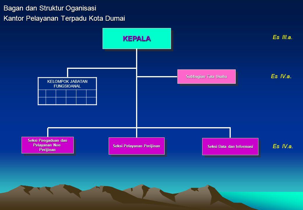 Bagan dan Struktur Oganisasi Kantor Pelayanan Terpadu Kota Dumai KEPALAKEPALA Subbagian Tata Usaha Seksi Pelayanan Perijinan Seksi Data dan Informasi