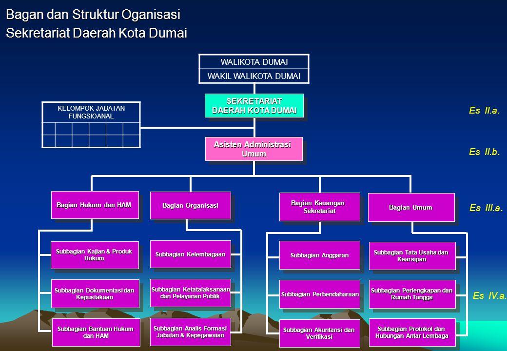 Bagan dan Struktur Oganisasi Kantor Pelayanan Terpadu Kota Dumai KEPALAKEPALA Subbagian Tata Usaha Seksi Pelayanan Perijinan Seksi Data dan Informasi Es III.a.