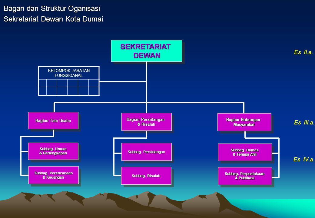 Bagan dan Struktur Oganisasi Sekretariat Dewan Kota Dumai SEKRETARIATDEWANSEKRETARIATDEWAN Subbag. Umum & Perlengkapan Subbag. Umum & Perlengkapan Bag