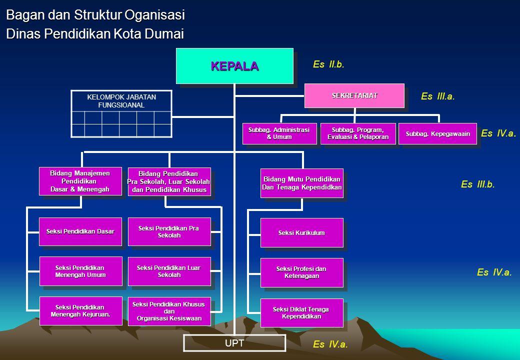 Bagan dan Struktur Oganisasi Kantor Lingkungan Hidup Kota Dumai KEPALAKEPALA Subbagian Tata Usaha Seksi Pencegahan Dampak Lingkungan Lingkungan Seksi Lingkungan Hidup Es III.a.