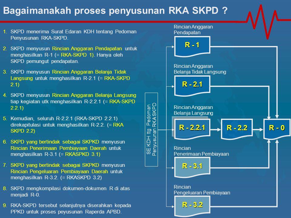R - 2.2 R - 1 Rincian Anggaran Pendapatan R - 2.1 Rincian Anggaran Belanja Tidak Langsung R - 3.1 Rincian Penerimaan Pembiayaan R - 3.2 Rincian Pengel