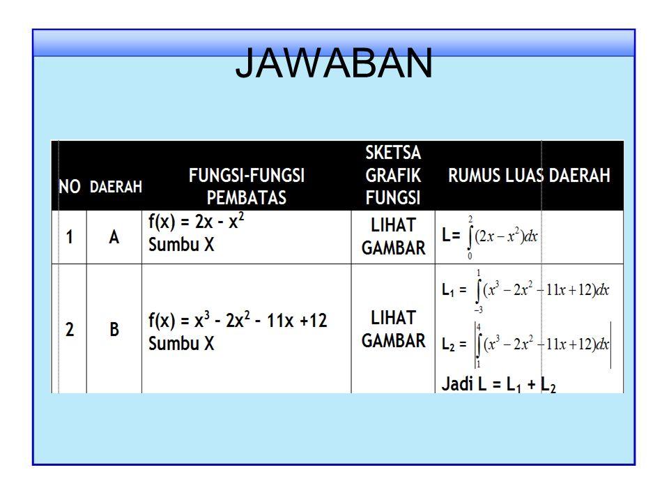 TUGAS INDIVIDU Dengan menggunakan konsep pengintegralan dan program Z-grapher isilah tabel berikut: