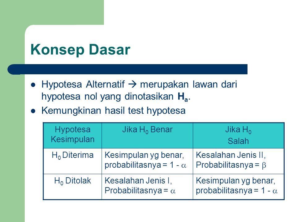 Konsep Dasar Hypotesa Alternatif  merupakan lawan dari hypotesa nol yang dinotasikan H a. Kemungkinan hasil test hypotesa Hypotesa Kesimpulan Jika H