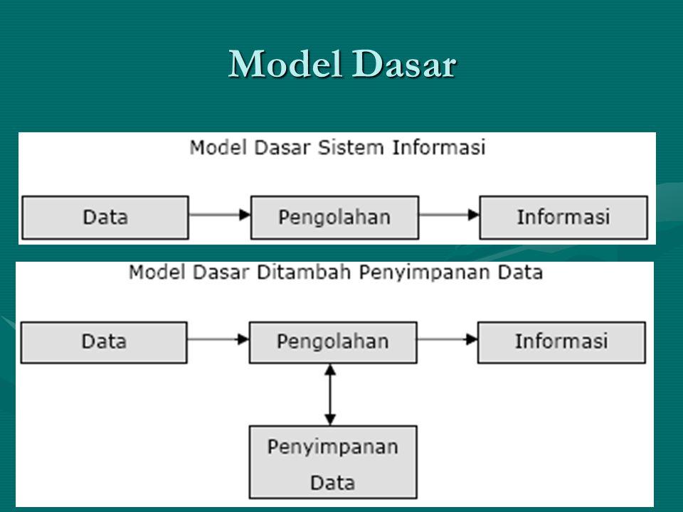 Model Dasar