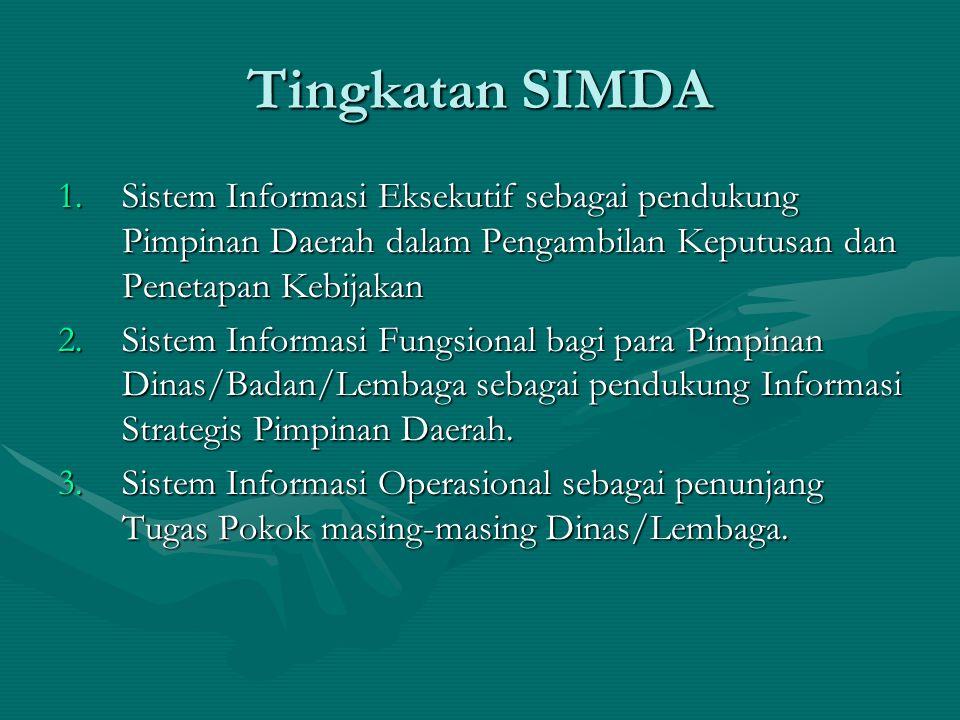 Tingkatan SIMDA 1.Sistem Informasi Eksekutif sebagai pendukung Pimpinan Daerah dalam Pengambilan Keputusan dan Penetapan Kebijakan 2.Sistem Informasi