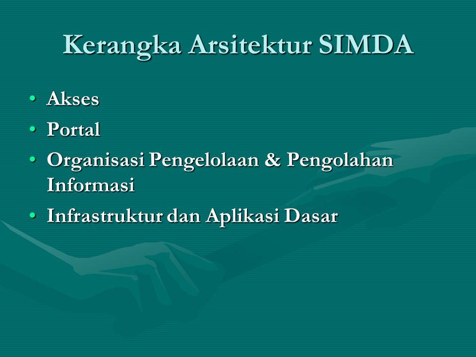 Kerangka Arsitektur SIMDA AksesAkses PortalPortal Organisasi Pengelolaan & Pengolahan InformasiOrganisasi Pengelolaan & Pengolahan Informasi Infrastru