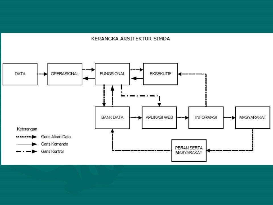Anggaran dan Desain Inventarisasi sistem yang telah ada dan berjalan di Pemerintah Daerah tingkat I/II (APBD)Inventarisasi sistem yang telah ada dan berjalan di Pemerintah Daerah tingkat I/II (APBD) Analisa & Design Sistem Informasi Manajemen di Pemerintah Daerah tingkat I/IIAnalisa & Design Sistem Informasi Manajemen di Pemerintah Daerah tingkat I/II Design Sistem Jaringan FisikDesign Sistem Jaringan Fisik Pengadaan HardwarePengadaan Hardware Design & Pembuatan Software SIMDesign & Pembuatan Software SIM Design & Pembuatan Sistem DatabaseDesign & Pembuatan Sistem Database Digitalisasi DataDigitalisasi Data Integrasi keseluruhan sistem (hardware, jaringan, software, dan database)Integrasi keseluruhan sistem (hardware, jaringan, software, dan database) Pelatihan operatorPelatihan operator Pembuatan dokumentasi (manual book)Pembuatan dokumentasi (manual book)
