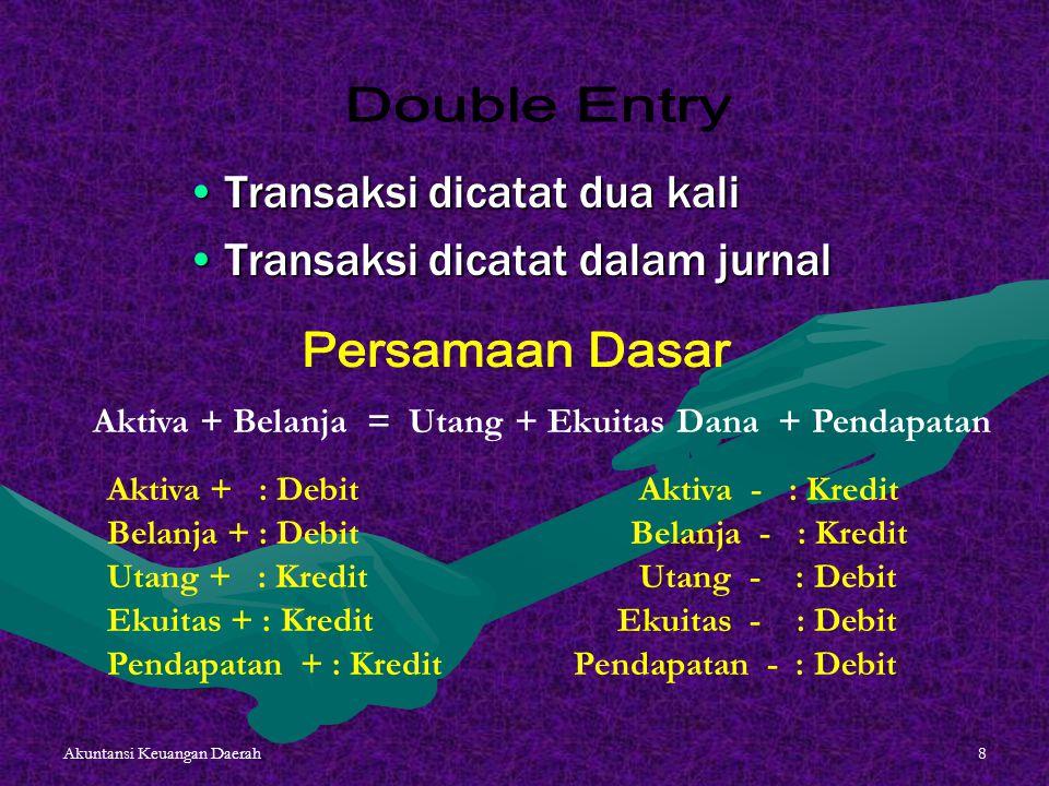 Akuntansi Keuangan Daerah8 Transaksi dicatat dua kaliTransaksi dicatat dua kali Transaksi dicatat dalam jurnalTransaksi dicatat dalam jurnal Aktiva +