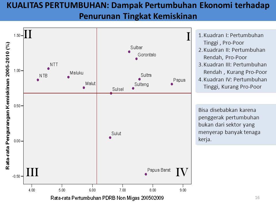 KUALITAS PERTUMBUHAN: Dampak Pertumbuhan Ekonomi terhadap Penurunan Tingkat Kemiskinan Bisa disebabkan karena penggerak pertumbuhan bukan dari sektor