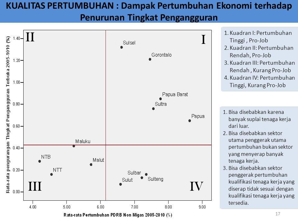 KUALITAS PERTUMBUHAN : Dampak Pertumbuhan Ekonomi terhadap Penurunan Tingkat Pengangguran 1.Bisa disebabkan karena banyak suplai tenaga kerja dari lua