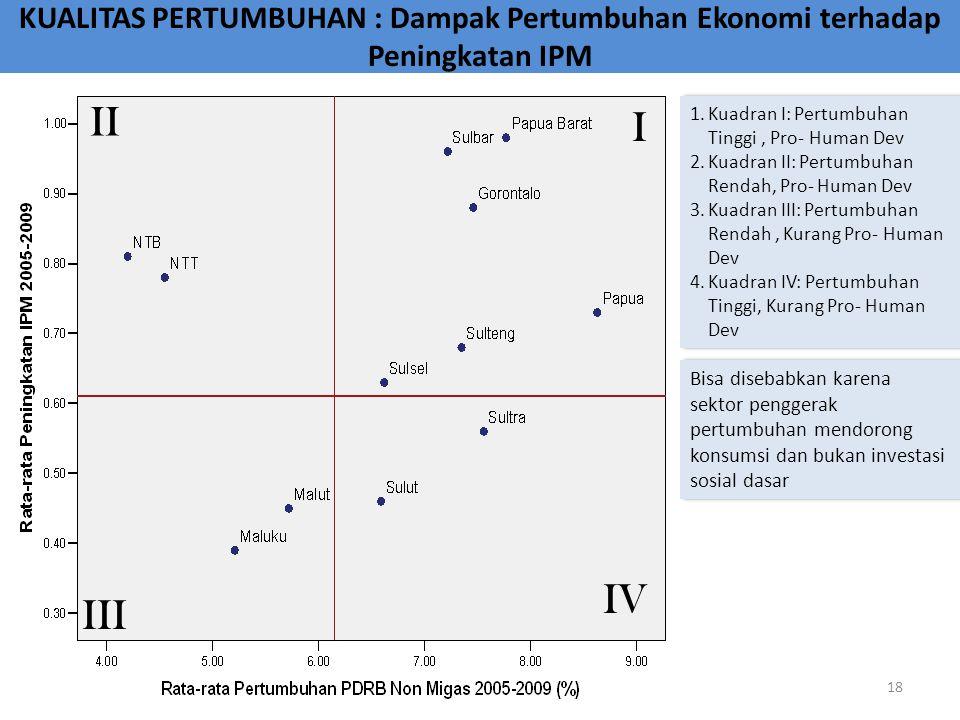 KUALITAS PERTUMBUHAN : Dampak Pertumbuhan Ekonomi terhadap Peningkatan IPM Bisa disebabkan karena sektor penggerak pertumbuhan mendorong konsumsi dan
