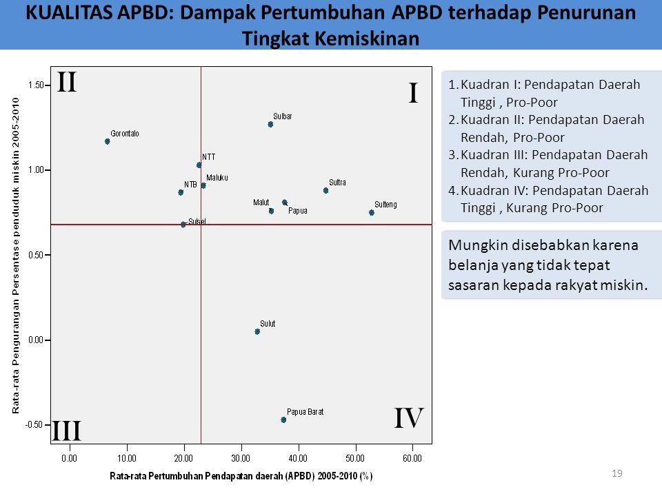KUALITAS APBD: Dampak Pertumbuhan APBD terhadap Penurunan Tingkat Kemiskinan Mungkin disebabkan karena belanja yang tidak tepat sasaran kepada rakyat