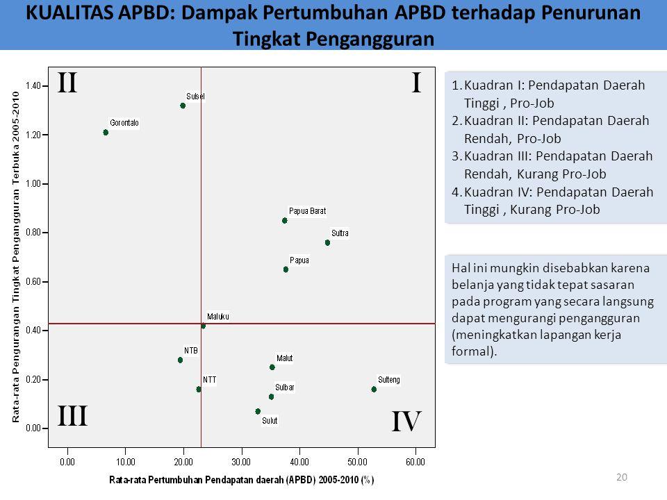 KUALITAS APBD: Dampak Pertumbuhan APBD terhadap Penurunan Tingkat Pengangguran Hal ini mungkin disebabkan karena belanja yang tidak tepat sasaran pada