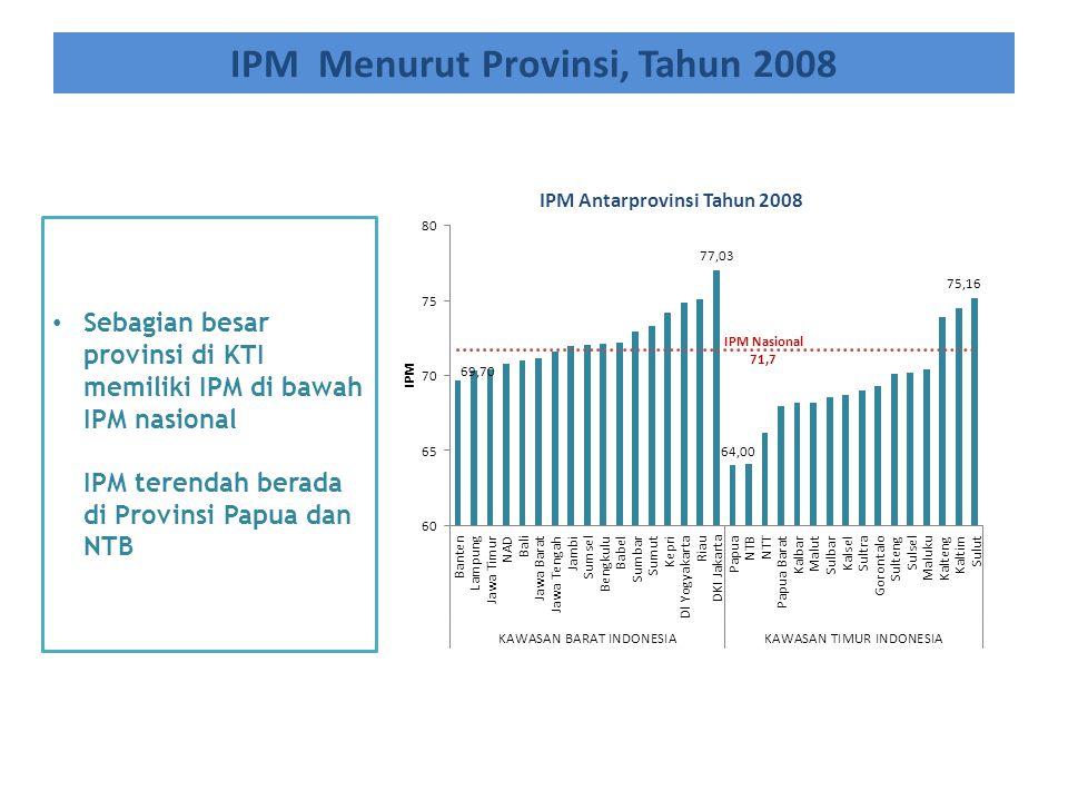 Sebagian besar provinsi di KTI memiliki IPM di bawah IPM nasional IPM terendah berada di Provinsi Papua dan NTB IPM Menurut Provinsi, Tahun 2008