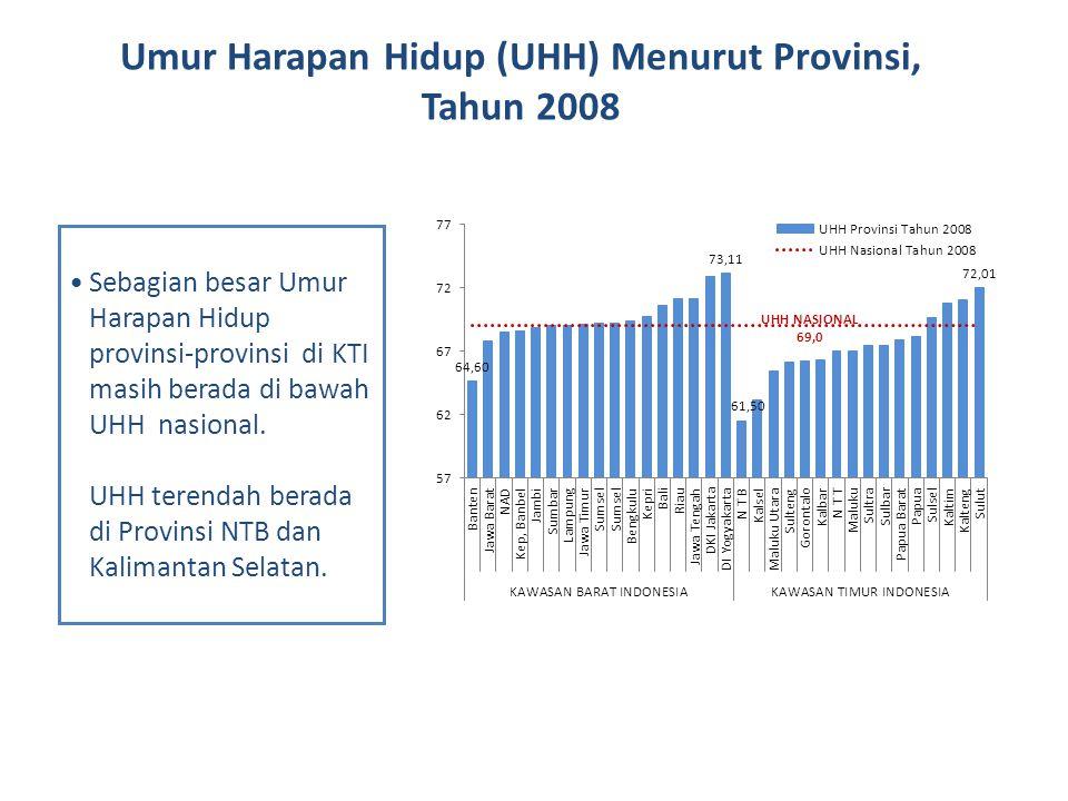 Sebagian besar Umur Harapan Hidup provinsi-provinsi di KTI masih berada di bawah UHH nasional. UHH terendah berada di Provinsi NTB dan Kalimantan Sela