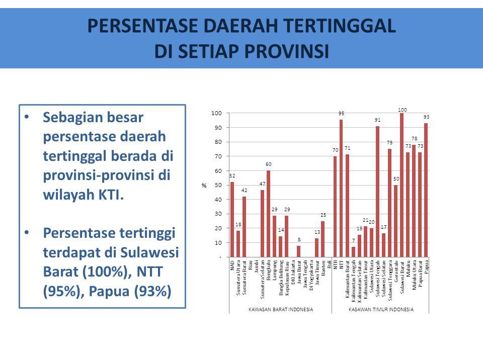 PERSENTASE DAERAH TERTINGGAL DI SETIAP PROVINSI Sebagian besar persentase daerah tertinggal berada di provinsi-provinsi di wilayah KTI. Persentase ter