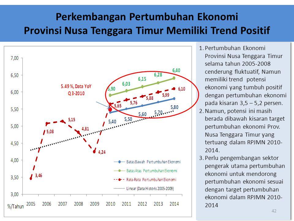 Perkembangan Pertumbuhan Ekonomi Provinsi Nusa Tenggara Timur Memiliki Trend Positif 1.Pertumbuhan Ekonomi Provinsi Nusa Tenggara Timur selama tahun 2