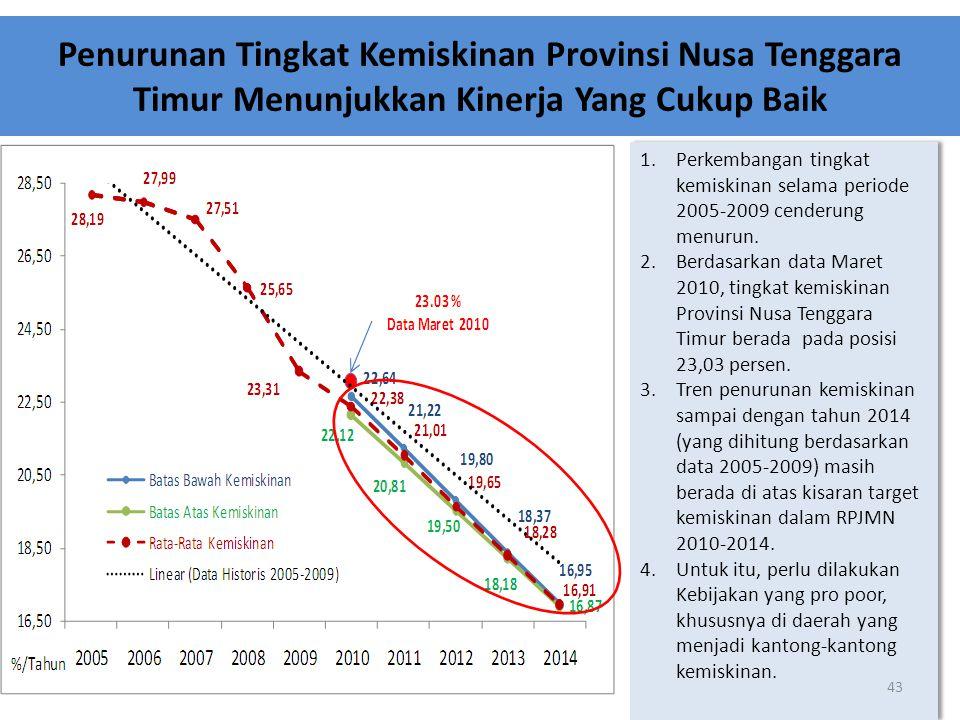 Penurunan Tingkat Kemiskinan Provinsi Nusa Tenggara Timur Menunjukkan Kinerja Yang Cukup Baik 1.Perkembangan tingkat kemiskinan selama periode 2005-20
