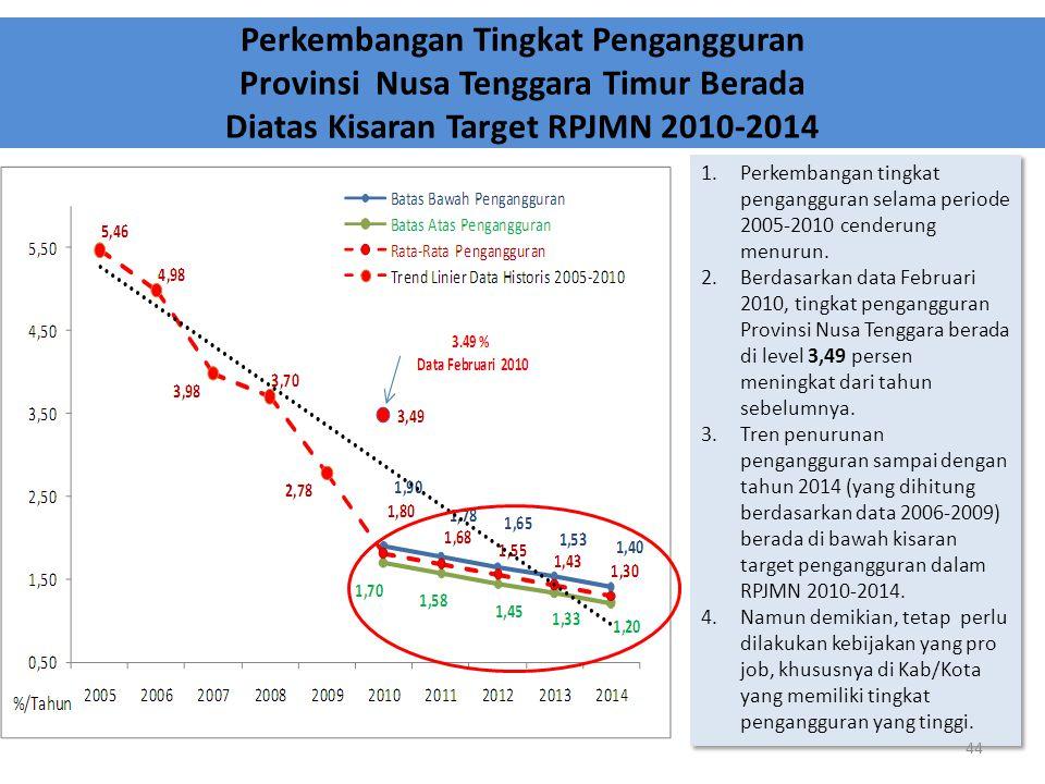 Perkembangan Tingkat Pengangguran Provinsi Nusa Tenggara Timur Berada Diatas Kisaran Target RPJMN 2010-2014 1.Perkembangan tingkat pengangguran selama