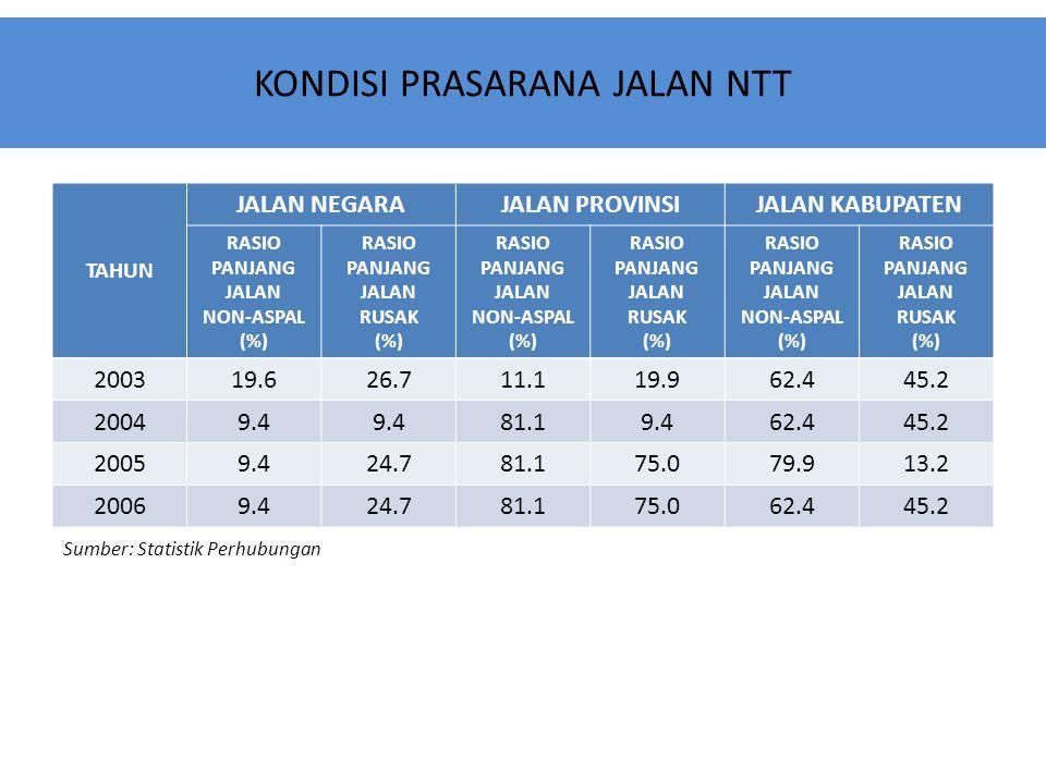 KONDISI PRASARANA JALAN NTT TAHUN JALAN NEGARAJALAN PROVINSIJALAN KABUPATEN RASIO PANJANG JALAN NON-ASPAL (%) RASIO PANJANG JALAN RUSAK (%) RASIO PANJ