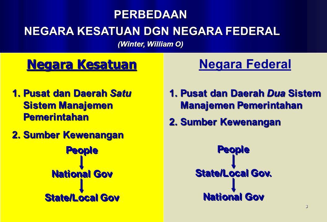 Negara Kesatuan 1.Pusat dan Daerah Satu Sistem Manajemen Pemerintahan 2.Sumber Kewenangan Negara Federal People National Gov State/Local Gov People Na