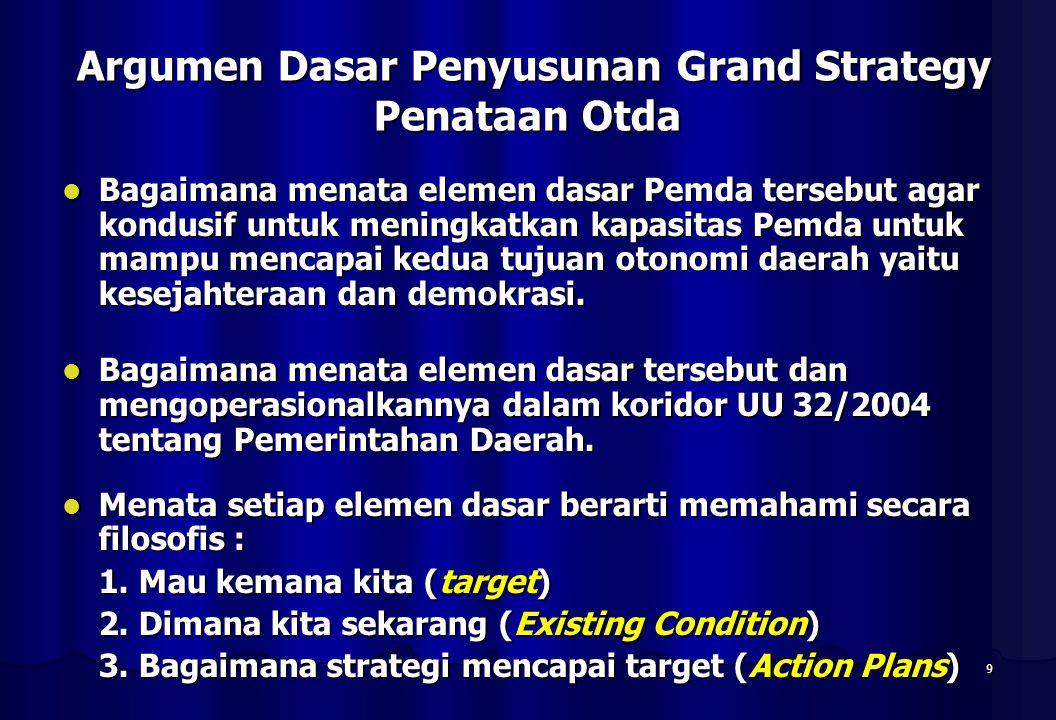 9 Argumen Dasar Penyusunan Grand Strategy Penataan Otda Argumen Dasar Penyusunan Grand Strategy Penataan Otda Bagaimana menata elemen dasar Pemda tersebut agar kondusif untuk meningkatkan kapasitas Pemda untuk mampu mencapai kedua tujuan otonomi daerah yaitu kesejahteraan dan demokrasi.