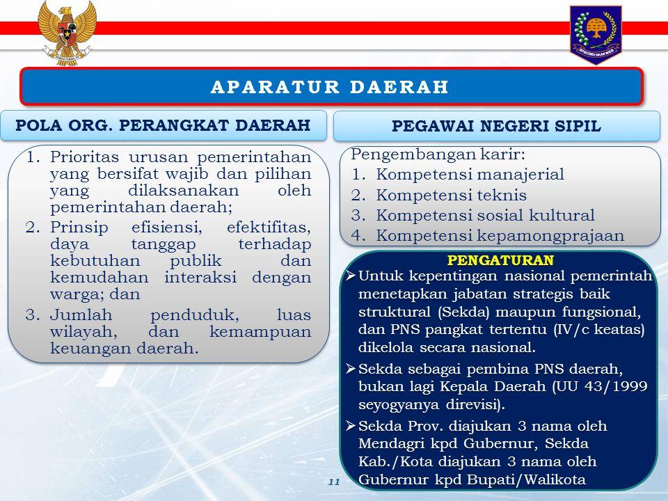 APARATUR DAERAH 11 POLA ORG. PERANGKAT DAERAH 1.Prioritas urusan pemerintahan yang bersifat wajib dan pilihan yang dilaksanakan oleh pemerintahan daer